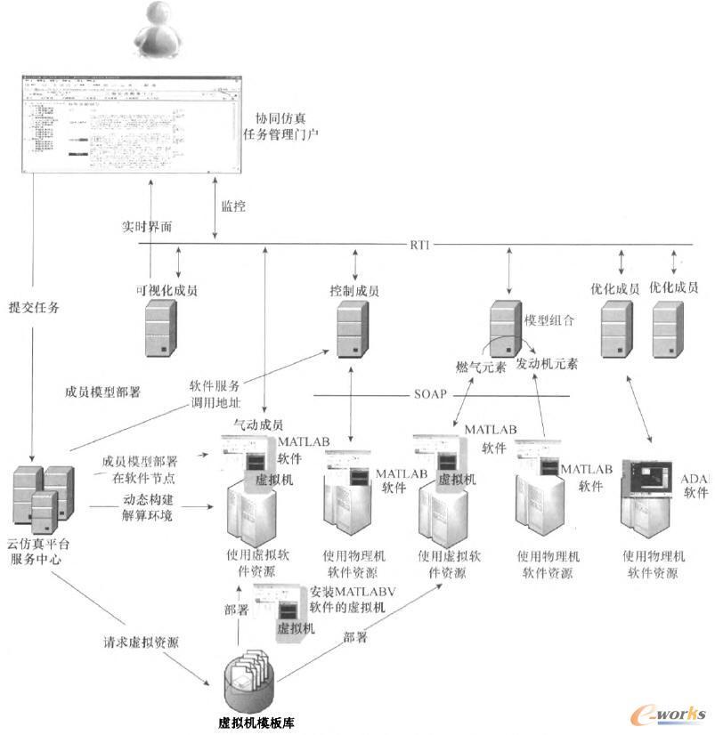 基于云仿真平台的某型号航天器协同仿真系统运行结构