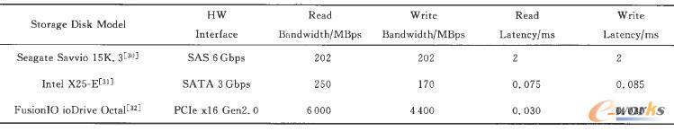 几种主流高端存储设备的硬件接口与读写性能