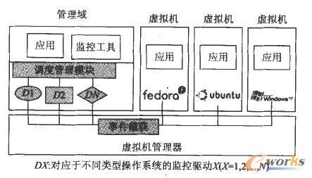 cio信息安全              vmdriver系统的工作流程:用户态监控工具