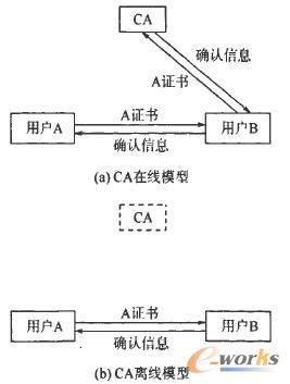 两种数字证书验证模型