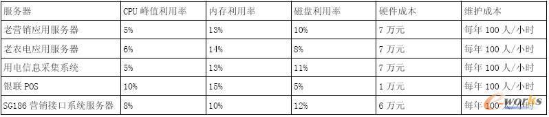 低利用率服务器分析表