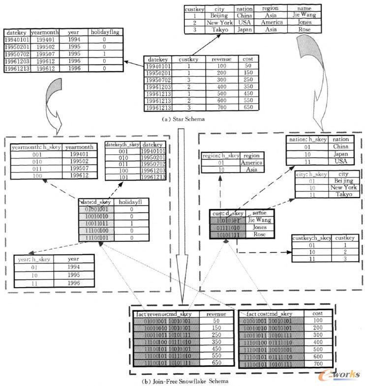 对比:一个典型星型模型与其对应的无连接雪花模型