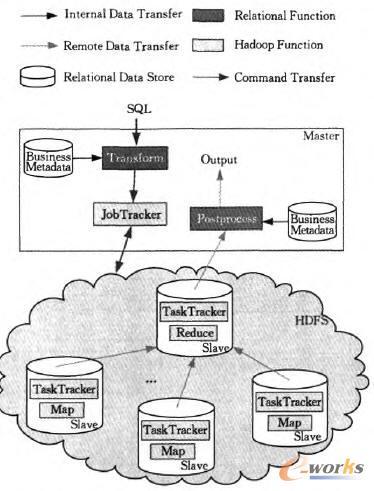 Dumbo架构(深灰色部分是新增模块,剩余部分是Hadoop自带模块)