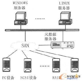 非对称方式的SAN 存储虚拟化结构