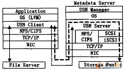 USN 提供Fiie I / 0 服务时的数据流程示意图
