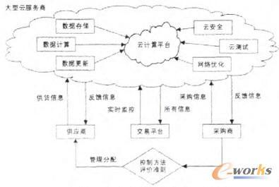 图1 云计算的技术架构