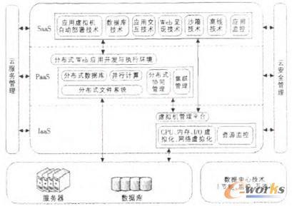 图2 基于云计算的电子商务模型