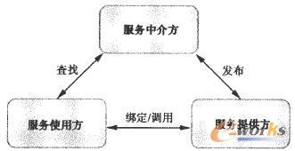 标准的SOA体系架构示意图