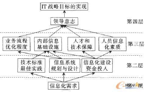 3 识别核心业务系统和业务流程        在确定了企业的csf之后,由csf
