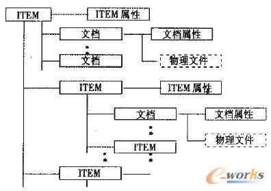 统产品数据交换技术