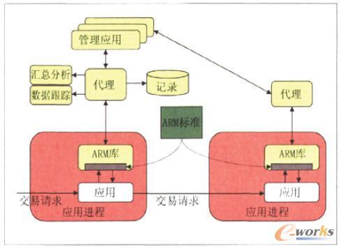 ARM工作原理