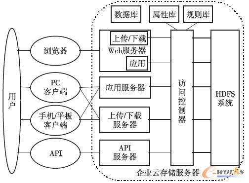 企业云存储系统的体系结构