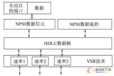 RCP协议内部接口和协议框架模型