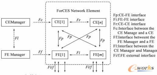 ForCES体系结构
