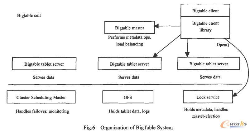 BigTable系统的组织结构