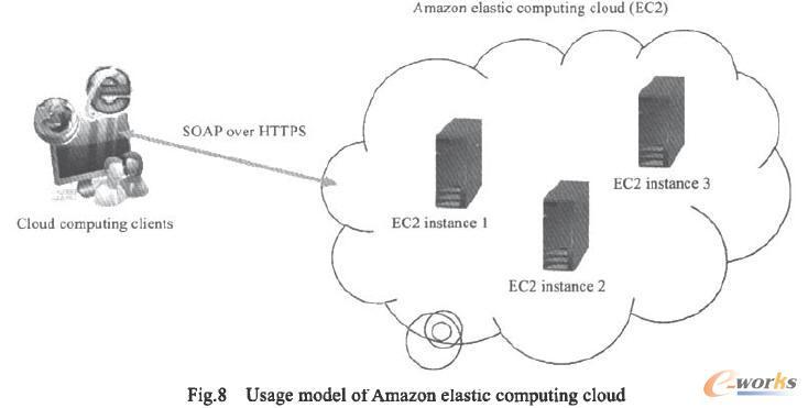 Amazon弹性计算云使用模式