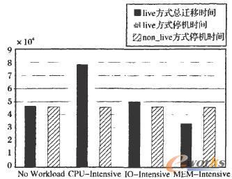 512MB内存在四种负载情况下的迁移时间