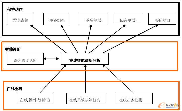 在线检测诊断模块关系图