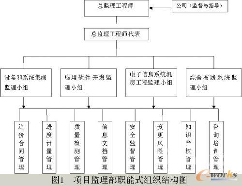 图1 现场监理组织结构图