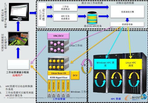 惠普工程桌面云架构