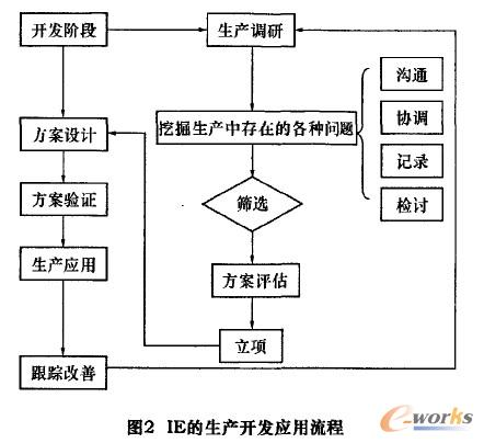 图2 IE约生产开发应用流程