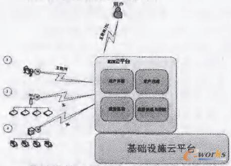 M2M平台的结构图