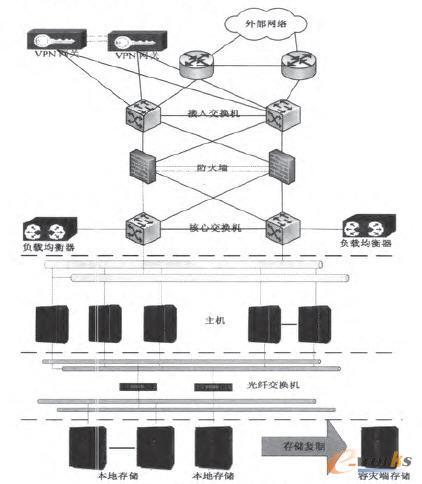 信息系统架构图