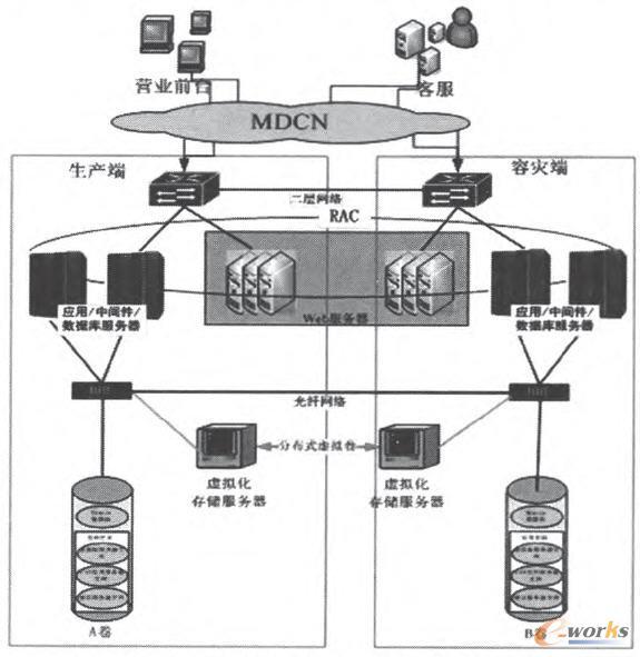 基于存储虚拟化硬件引擎实现双活方案