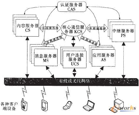 多层可伸缩的服务图器框架结构