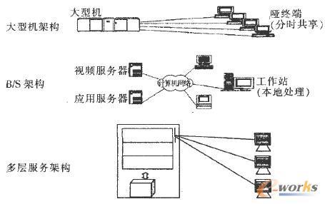 网络服务模型演化