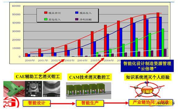 天津汽车模具智能设计—智能制造—云制造实践