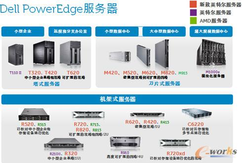 Dell PowerEdge服务器