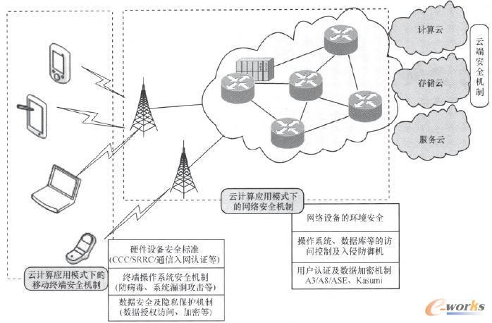 云计算应用模式下移动互联网安全问题浅析