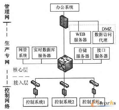 二期建设中通信专网建设拓扑图