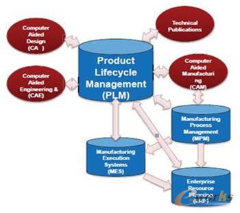 典型的基于模型企业mbe的结构