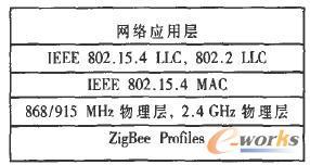 ZigBee协议栈