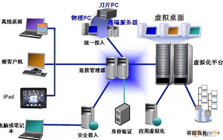 桌面虚拟化结构