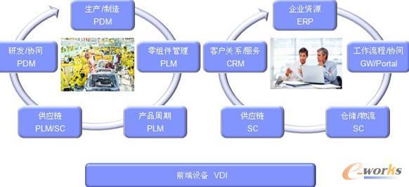 制造业业务变化及支撑系统现状分析