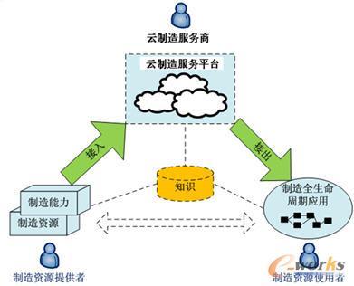 制造服务外包带动云制造发展