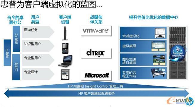 惠普客户端虚拟化战略蓝图