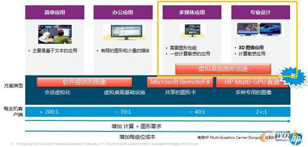 惠普融合虚拟桌面虚拟化适用场景