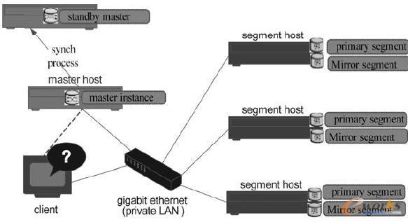 大数据平台高可用性架构