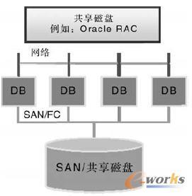 共享磁盘架构