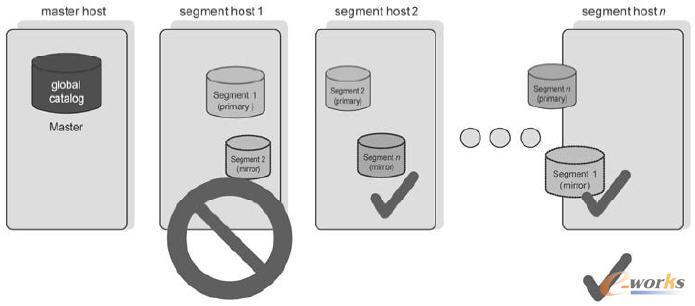 大数据统一分析平台数据保护