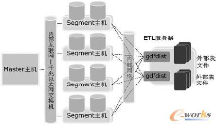 大数据统一分析平台外部表加载