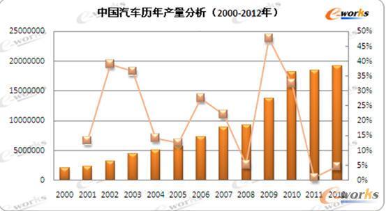 中国汽车历年产量分析