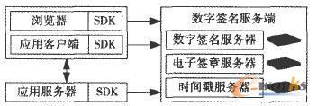 传统数字签名安全系统框架