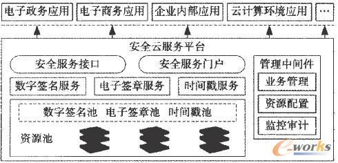 数字签名云服务平台逻辑结构