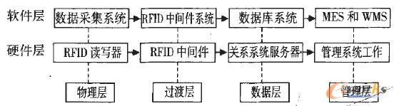 物联网物流信息平台的一种设计结构