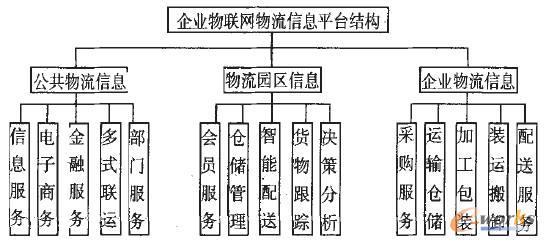 图2 企业物联网物流信息平台功能组成框架-基于物联网的企业物流信息